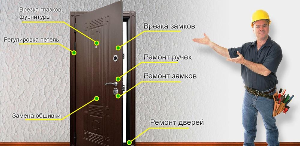 remont dverej